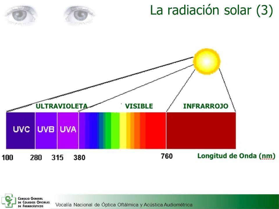 Vocalía Nacional de Óptica Oftálmica y Acústica Audiométrica UVC Son los más energéticos y nocivos para la salud, pero son absorbidos por la capa de ozono.