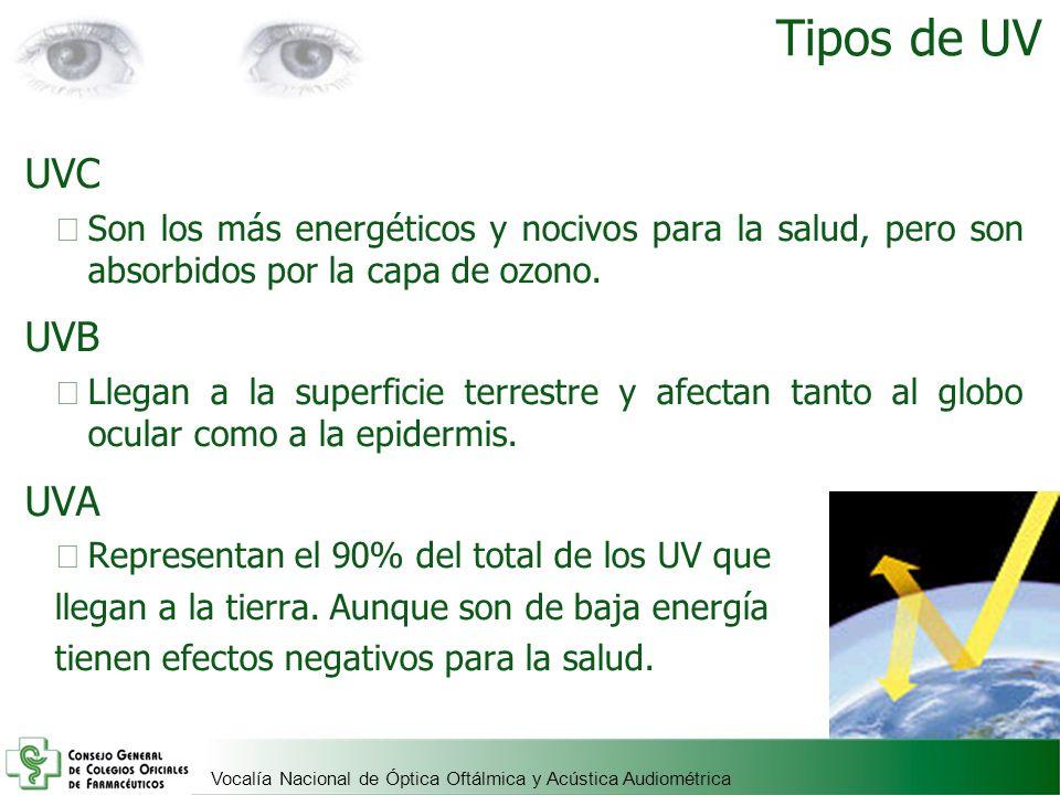 Vocalía Nacional de Óptica Oftálmica y Acústica Audiométrica UVC Son los más energéticos y nocivos para la salud, pero son absorbidos por la capa de o