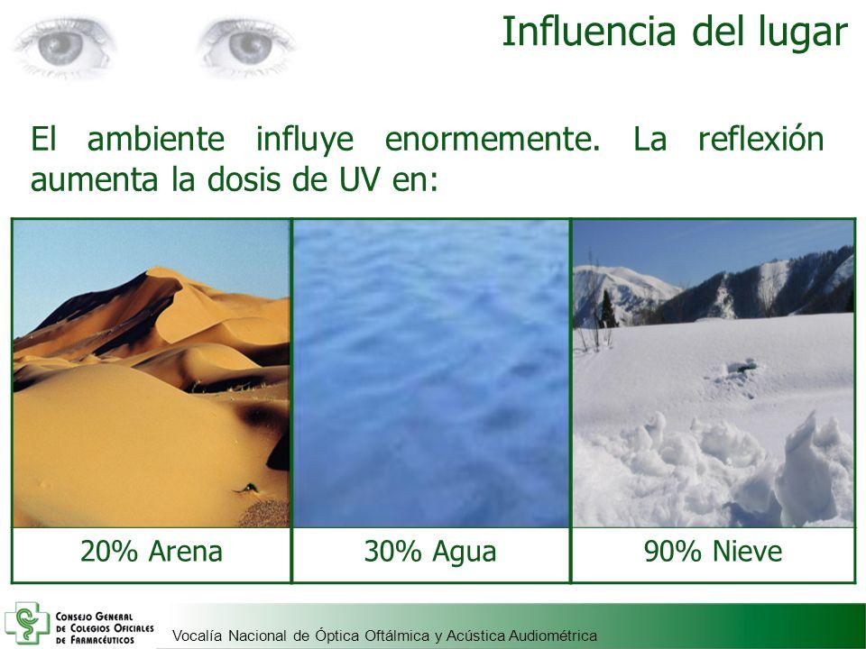 Vocalía Nacional de Óptica Oftálmica y Acústica Audiométrica Influencia del lugar El ambiente influye enormemente. La reflexión aumenta la dosis de UV