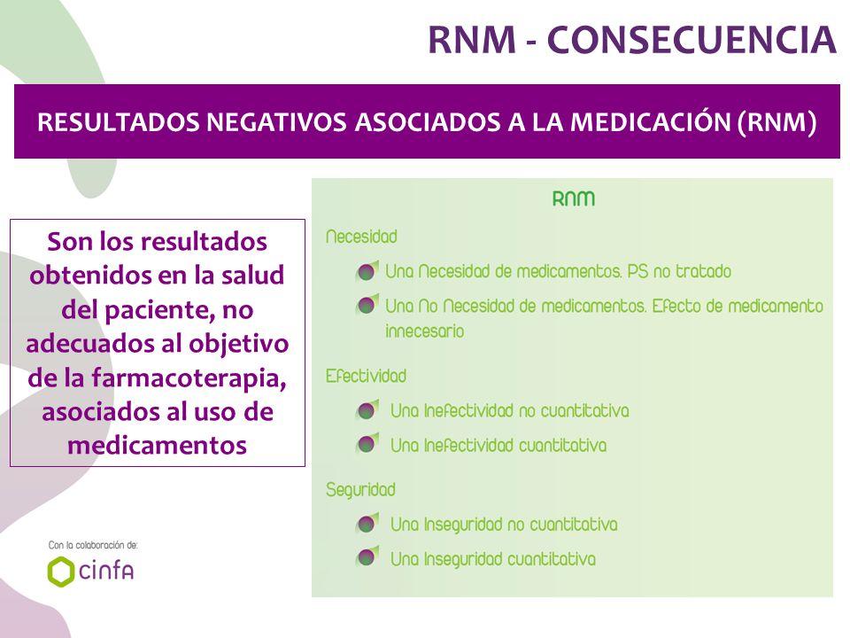 RNM - CONSECUENCIA RESULTADOS NEGATIVOS ASOCIADOS A LA MEDICACIÓN (RNM) Son los resultados obtenidos en la salud del paciente, no adecuados al objetiv