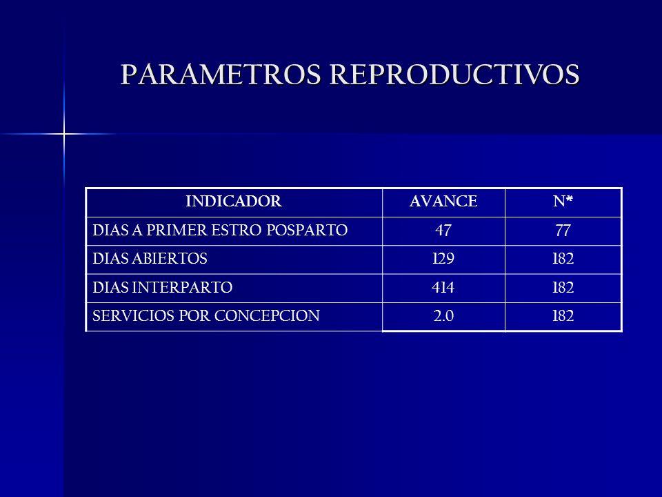 PARAMETROS REPRODUCTIVOS INDICADORAVANCEN* DIAS A PRIMER ESTRO POSPARTO4777 DIAS ABIERTOS129182 DIAS INTERPARTO414182 SERVICIOS POR CONCEPCION2.0182