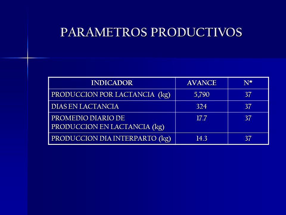 PARAMETROS PRODUCTIVOS INDICADORAVANCEN* PRODUCCION POR LACTANCIA (kg) 5,79037 DIAS EN LACTANCIA 32437 PROMEDIO DIARIO DE PRODUCCION EN LACTANCIA (kg)