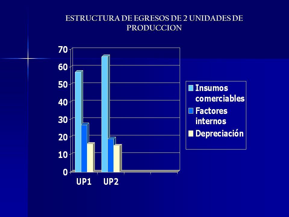 ESTRUCTURA DE EGRESOS DE 2 UNIDADES DE PRODUCCION
