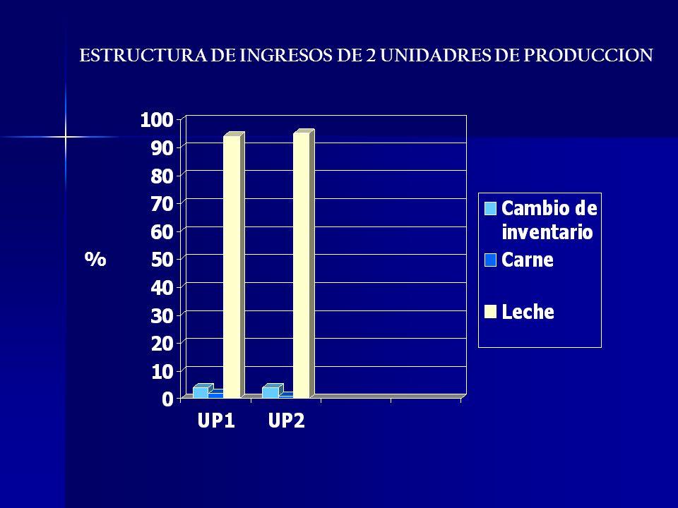ESTRUCTURA DE INGRESOS DE 2 UNIDADRES DE PRODUCCION %
