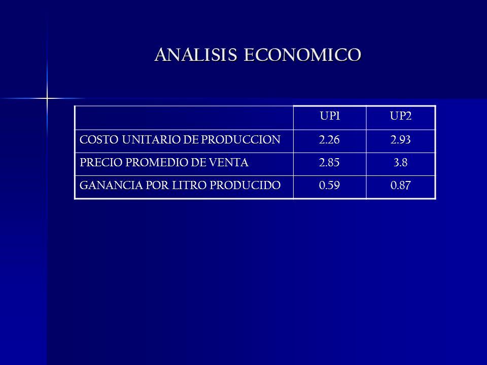 ANALISIS ECONOMICO UP1UP2 COSTO UNITARIO DE PRODUCCION2.262.93 PRECIO PROMEDIO DE VENTA2.853.8 GANANCIA POR LITRO PRODUCIDO0.590.87