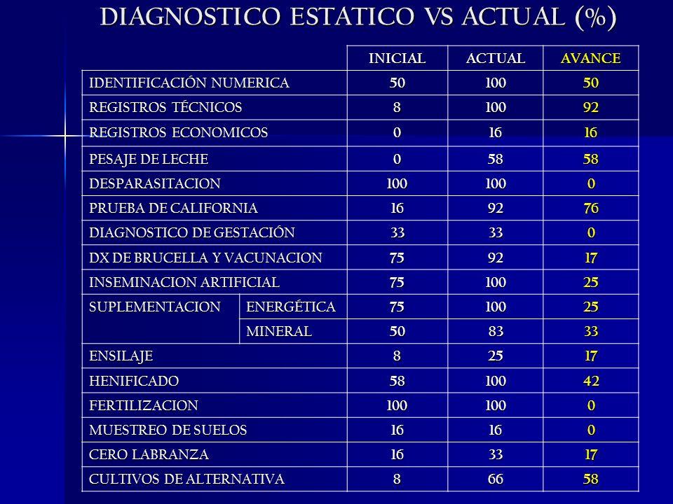 DIAGNOSTICO ESTATICO VS ACTUAL (%) INICIALACTUALAVANCE IDENTIFICACIÓN NUMERICA 5010050 REGISTROS TÉCNICOS 810092 REGISTROS ECONOMICOS 01616 PESAJE DE