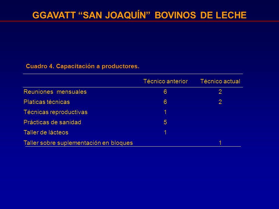 GGAVATT SAN JOAQUÍN BOVINOS DE LECHE Cuadro 4. Capacitación a productores. Técnico anteriorTécnico actual Reuniones mensuales62 Platicas técnicas62 Té