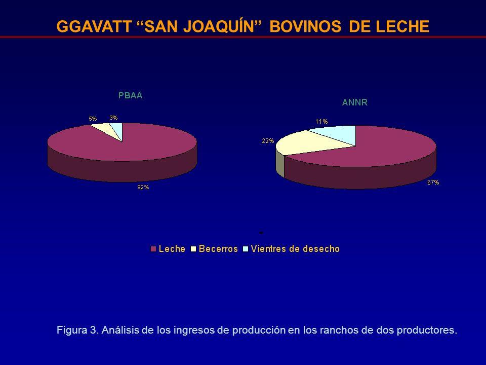 GGAVATT SAN JOAQUÍN BOVINOS DE LECHE Figura 3. Análisis de los ingresos de producción en los ranchos de dos productores.