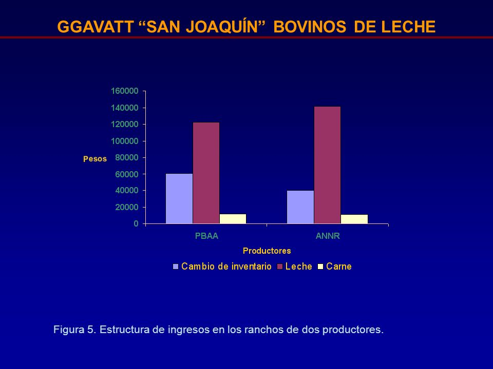 GGAVATT SAN JOAQUÍN BOVINOS DE LECHE Figura 5. Estructura de ingresos en los ranchos de dos productores.