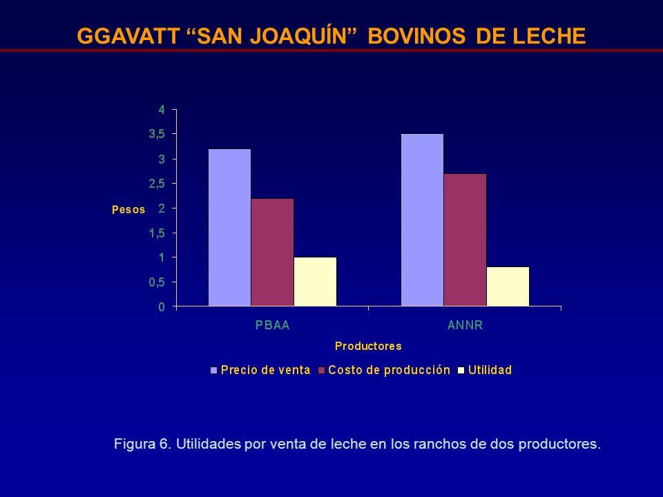 GGAVATT SAN JOAQUÍN BOVINOS DE LECHE Figura 6. Utilidades por venta de leche en los ranchos de dos productores.