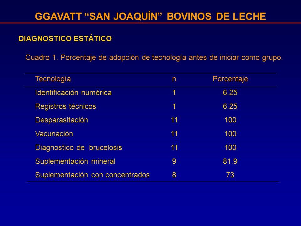 GGAVATT SAN JOAQUÍN BOVINOS DE LECHE DIAGNOSTICO ESTÁTICO TecnologíanPorcentaje Identificación numérica16.25 Registros técnicos16.25 Desparasitación11