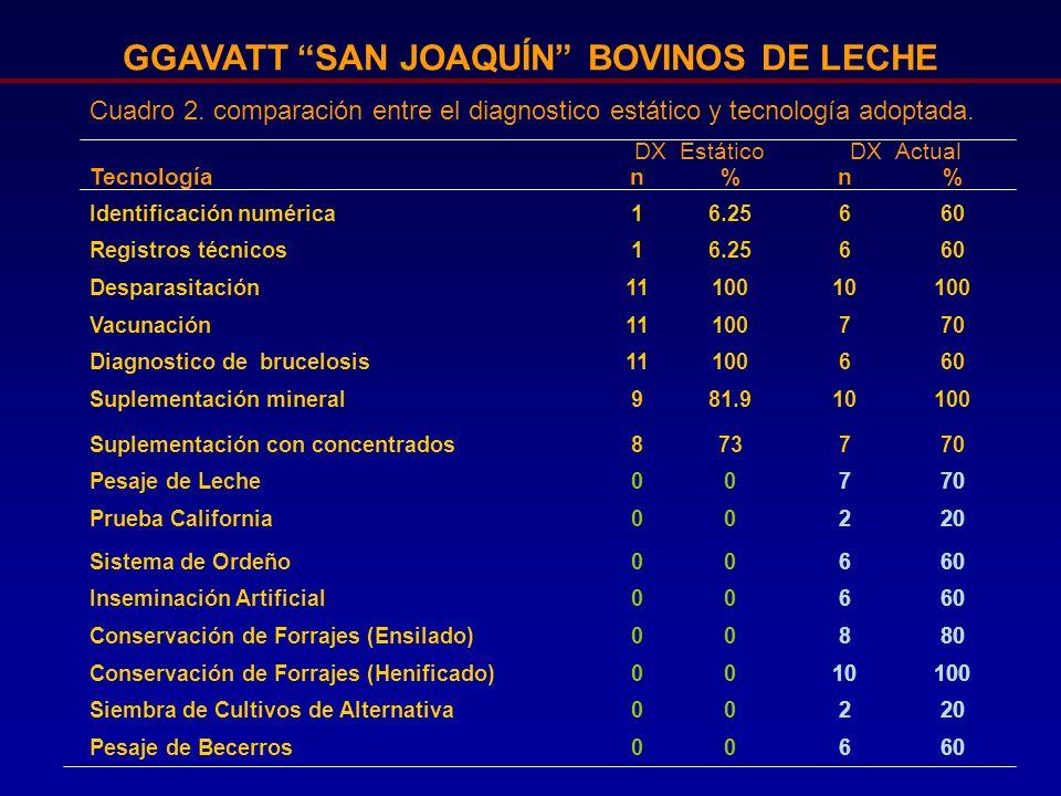 GGAVATT SAN JOAQUÍN BOVINOS DE LECHE Figura 4.