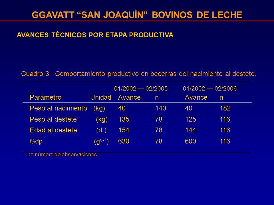 GGAVATT SAN JOAQUÍN BOVINOS DE LECHE AVANCES TÉCNICOS POR ETAPA REPRODUCTIVA Parámetro Avancen n Días abiertos16891164109 Intervalo entre partos4284643178 01/2002 02/2005 01/2002 02/2006 Cuadro 4.