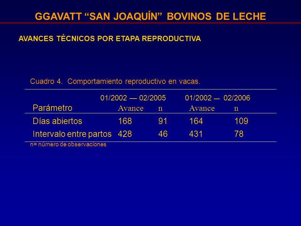 GGAVATT SAN JOAQUÍN BOVINOS DE LECHE AVANCES TÉCNICOS POR ETAPA REPRODUCTIVA Parámetro Avancen n Días abiertos16891164109 Intervalo entre partos428464