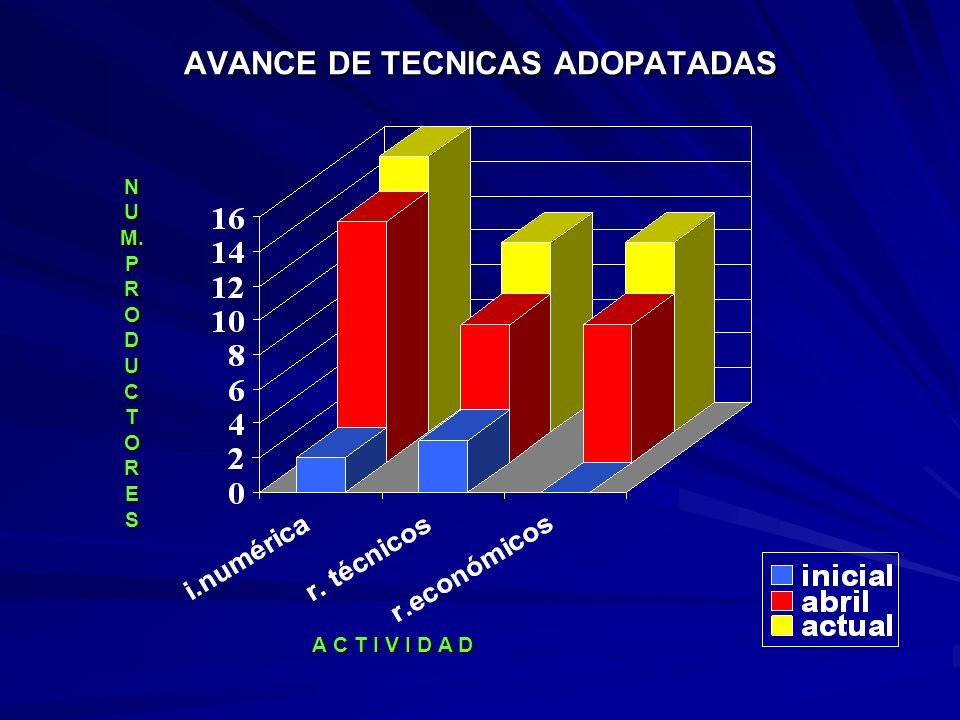 GRAFICA DX INICIAL-ABRIL- DIC/2003 AGOSTO 2002 ABRIL 2003 NOVIEMBRE 2003