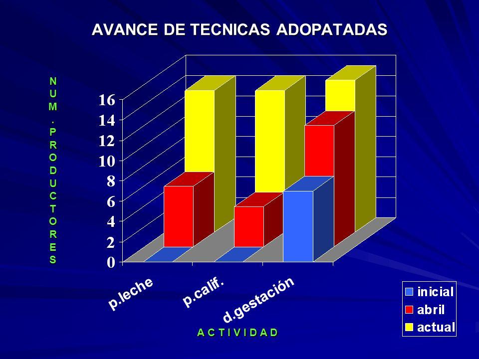 AVANCE DE TECNICAS ADOPATADAS A C T I V I D A D N U M. P R O D U C T O R E S