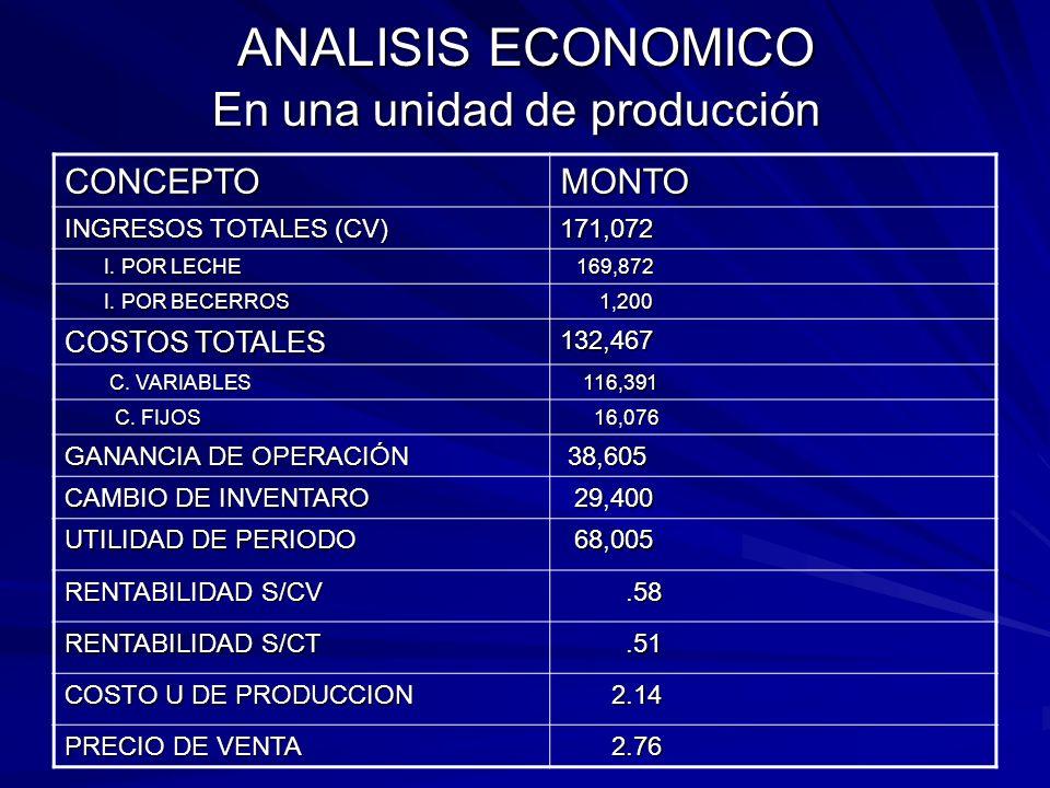 INDICADORES TÉCNICOS ALCANZADOS IndicadorPromedioNo Producción por lactancia 486425 Días de lactancia 32025 Producción por día (lts) 15.325 Producción
