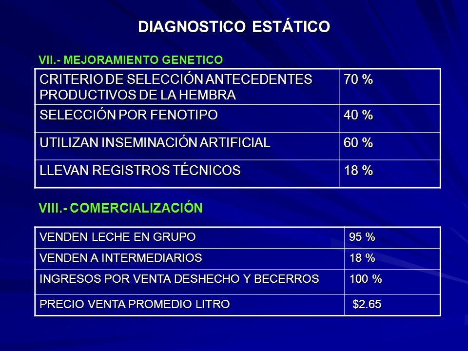 DIAGNOSTICO ESTÁTICO INSCRITOS EN CAMPAÑA BRUCELOSIS- TUBERCULOSIS 100 % DESPARASITACIÓN DESINFECTAN OMBLIGO 60 % PREVIENEN MASTITIS 0 % V.- SANIDAD V