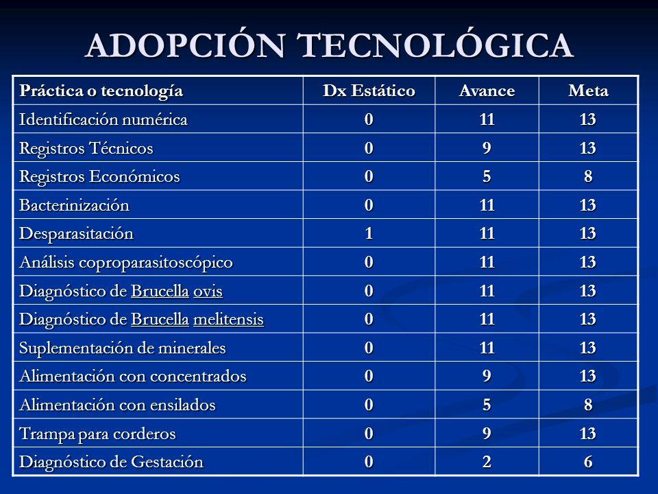 ADOPCIÓN TECNOLÓGICA Práctica o tecnología Dx Estático AvanceMeta Identificación numérica 01113 Registros Técnicos 0913 Registros Económicos 058 Bacte