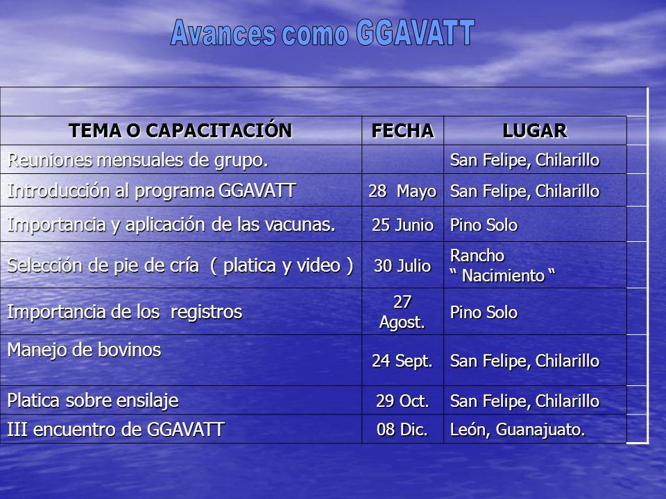 CURSO O TALLER FECHALUGARIMPARTIO Manejo de agostaderos (constó de 5 parte) 27Junio al 25 de Julio Irapuato, Calvillo y León, Gto.
