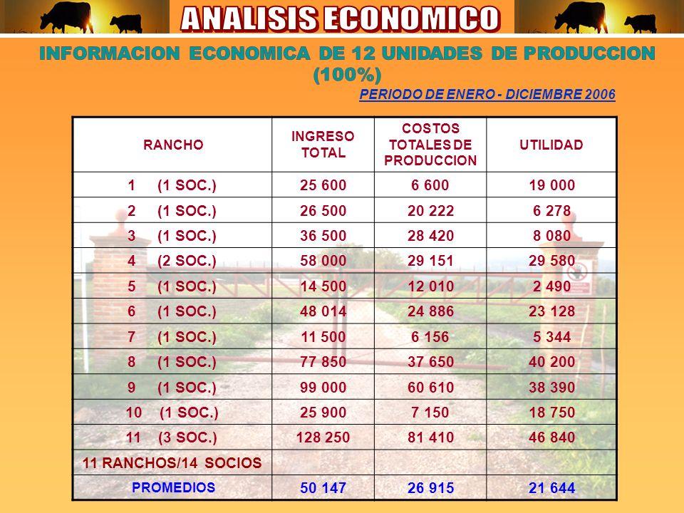 PERIODO DE ENERO - DICIEMBRE 2006 RANCHO INGRESO TOTAL COSTOS TOTALES DE PRODUCCION UTILIDAD 1 (1 SOC.)25 6006 60019 000 2 (1 SOC.)26 50020 2226 278 3 (1 SOC.)36 50028 4208 080 4 (2 SOC.)58 00029 15129 580 5 (1 SOC.)14 50012 0102 490 6 (1 SOC.)48 01424 88623 128 7 (1 SOC.)11 5006 1565 344 8 (1 SOC.)77 85037 65040 200 9 (1 SOC.)99 00060 61038 390 10 (1 SOC.)25 9007 15018 750 11 (3 SOC.)128 25081 41046 840 11 RANCHOS/14 SOCIOS PROMEDIOS 50 14726 91521 644