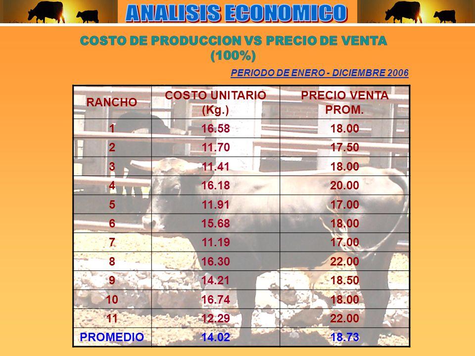 PERIODO DE ENERO - DICIEMBRE 2006 RANCHO COSTO UNITARIO (Kg.) PRECIO VENTA PROM.