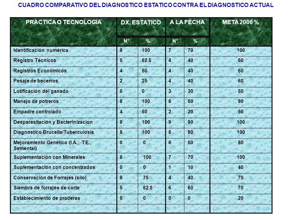 AVANCES COMO GGAVATT 32 REUNIONES MENSUALES 28 PLATICAS TECNICAS 3 ASISTENCIAS A ENCUENTROS GGAVATT 2 VISITAS POR UNIDAD DE PRODUCCION AL MES CURSOS O TALLERES RECIBIDOS: Taller del Modelo GGAVATT.