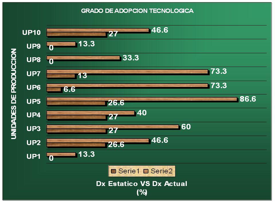 PROPUESTAS TECNICASPROPUESTAOBJETIVO IDENTIFICACION DEL HATO EVALUACION DE SU COMPORTAMIENTO REGISTRO DE EVENTOS PRODUCTIVOS EVALUAR LAS EMPRESAS ESTABLECIMIENTO DE CALENDARIO SANITARIO CONTAR CON ANIMALES SANOS Y REDUCIR CASOS CLINICOS INSCRIPCION A CAMPAÑAS ZOOSANITARIAS REDUCIR LA INCIDENCIA MEJORAMIENTO DE INSTALACIONES AUMENTAR RENDIMIENTO Y DISMINUIR COSTOS