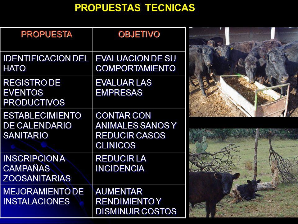 CONCLUSIONES La asistencia técnica es parte esencial del éxito en las explotaciones pecuarias.