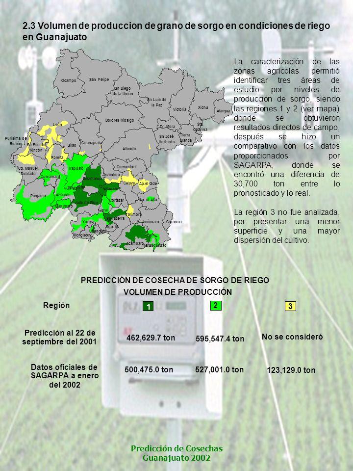 462,629.7 ton Predicción al 22 de septiembre del 2001 Datos oficiales de SAGARPA a enero del 2002 500,475.0 ton 595,547.4 ton 527,001.0 ton No se cons