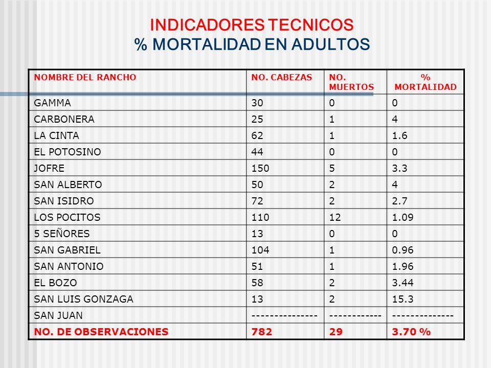INDICADORES TECNICOS % MORTALIDAD EN ADULTOS NOMBRE DEL RANCHONO. CABEZASNO. MUERTOS % MORTALIDAD GAMMA3000 CARBONERA2514 LA CINTA6211.6 EL POTOSINO44