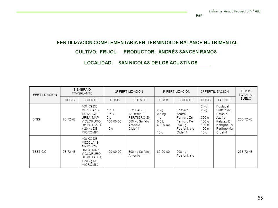FERTILIZACION COMPLEMENTARIA EN TERMINOS DE BALANCE NUTRIMENTAL CULTIVO:_FRIJOL__ PRODUCTOR:_ANDRÉS SANCEN RAMOS_ LOCALIDAD:__SAN NICOLAS DE LOS AGUST