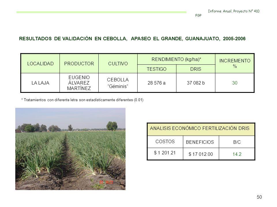 RESULTADOS DE VALIDACIÓN EN CEBOLLA, APASEO EL GRANDE, GUANAJUATO, 2005-2006 LOCALIDADPRODUCTORCULTIVO RENDIMIENTO (kg/ha)* INCREMENTO % TESTIGODRIS L