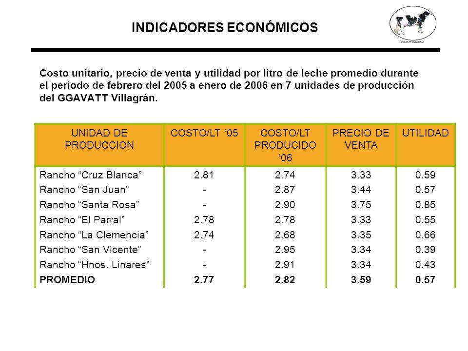 Costo unitario, precio de venta y utilidad por litro de leche promedio durante el periodo de febrero del 2005 a enero de 2006 en 7 unidades de producción del GGAVATT Villagrán.