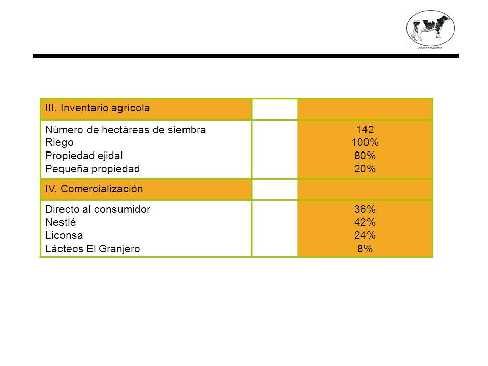 III. Inventario agrícola Número de hectáreas de siembra Riego Propiedad ejidal Pequeña propiedad 142 100% 80% 20% IV. Comercialización Directo al cons