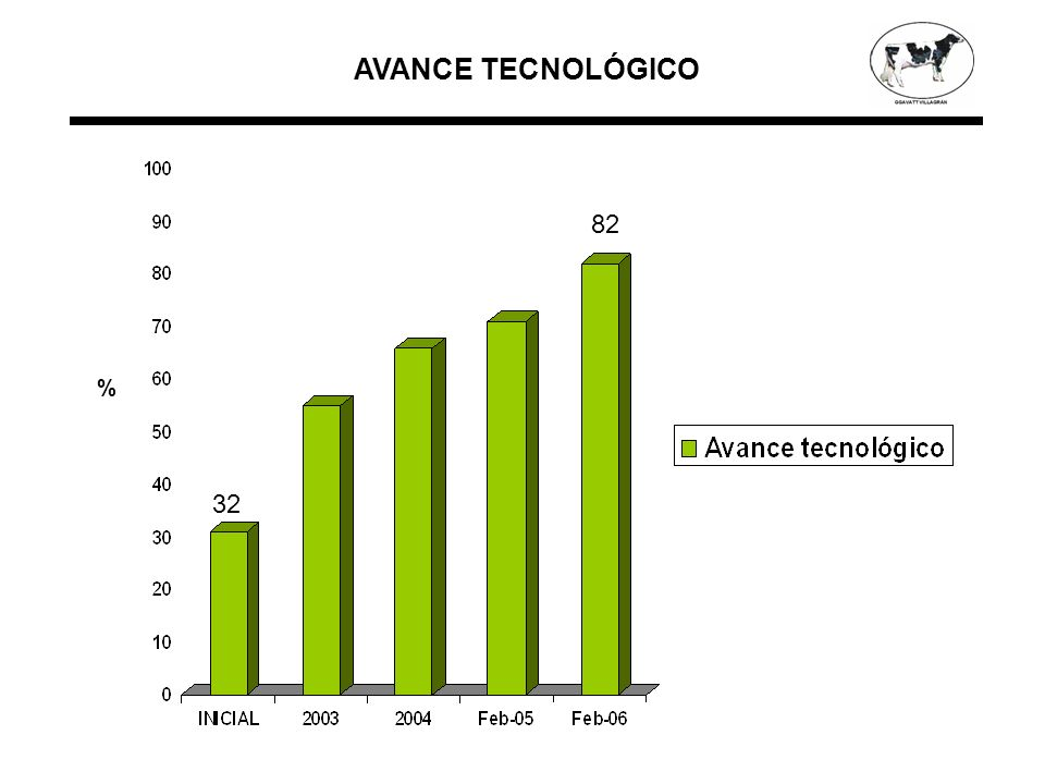 AVANCE TECNOLÓGICO % 82 32
