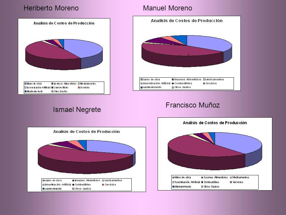 Heriberto MorenoManuel Moreno Ismael Negrete Francisco Muñoz