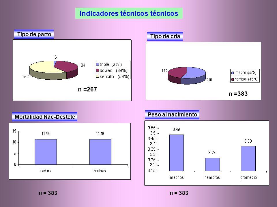 Indicadores técnicos técnicos Tipo de parto Tipo de cría Mortalidad Nac-Destete Peso al nacimiento n = 383 n =267 n =383