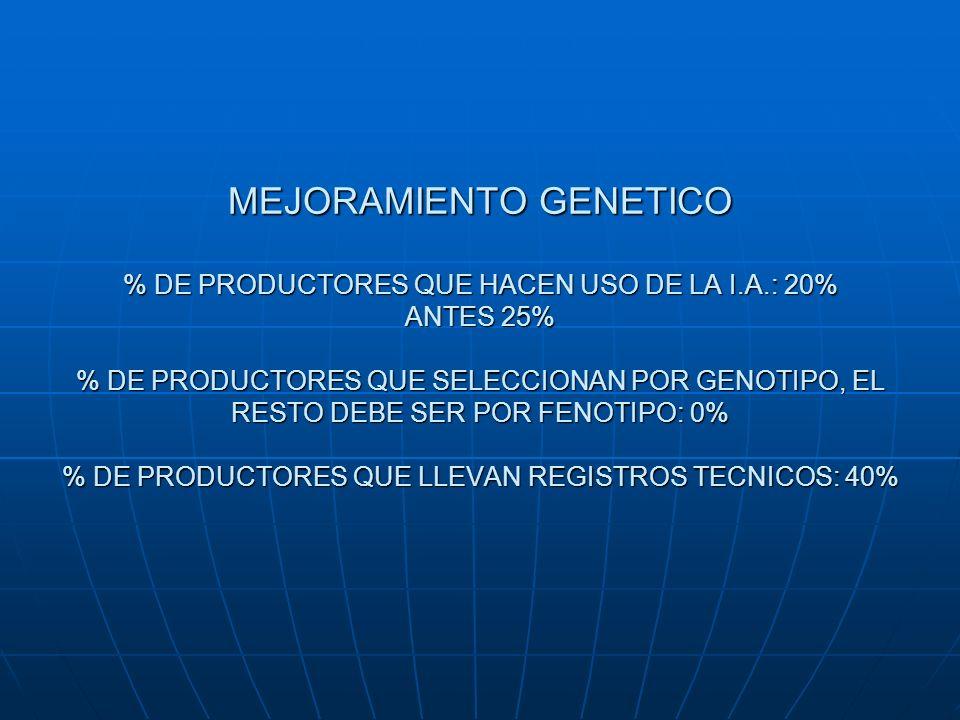 MEJORAMIENTO GENETICO % DE PRODUCTORES QUE HACEN USO DE LA I.A.: 20% ANTES 25% % DE PRODUCTORES QUE SELECCIONAN POR GENOTIPO, EL RESTO DEBE SER POR FE