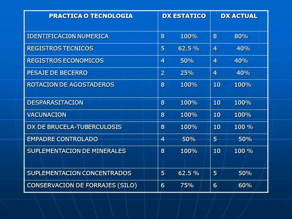 PRACTICA O TECNOLOGIA DX ESTATICO DX ACTUAL CRIANZA ARTIFICIAL 5 62.5% 4 40% CONSERVACION DE FORRAJES (HENIFICADO) 5 62.5% 7 70% MUESTREO DE SUELOS 0 0% SIEMBRA DE FORRAJES DE CORTE 5 62.5% 4 40% FERTILIZACION 7 87.5% 8 80% CERO LABRANZA 4 50% 4 40% CONTROL DE MALEZAS 7 87.5% 8 80%