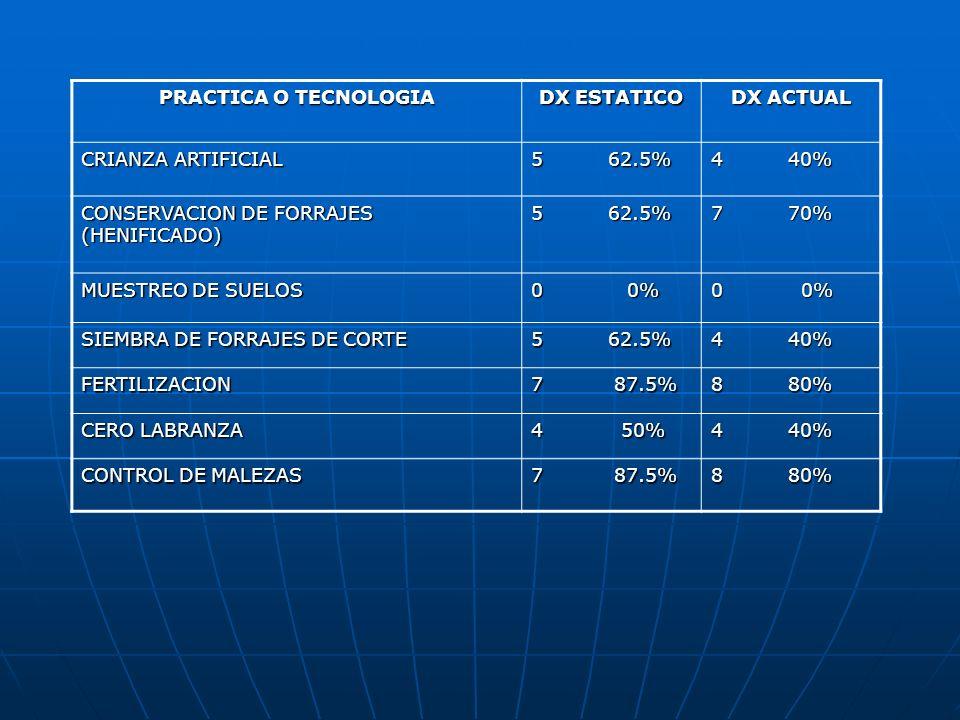 PRACTICA O TECNOLOGIA DX ESTATICO DX ACTUAL CRIANZA ARTIFICIAL 5 62.5% 4 40% CONSERVACION DE FORRAJES (HENIFICADO) 5 62.5% 7 70% MUESTREO DE SUELOS 0