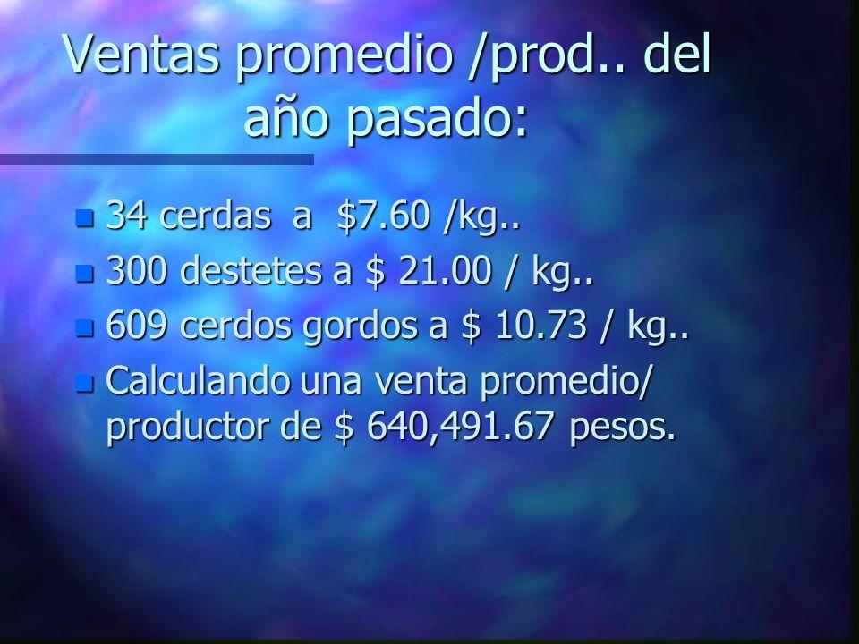 Ventas promedio /prod..del año pasado: n 34 cerdas a $7.60 /kg..