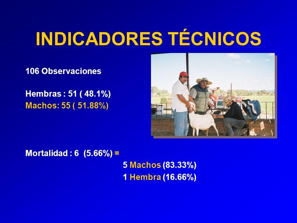 INDICADORES TÉCNICOS 106 Observaciones Hembras : 51 ( 48.1%) Machos: 55 ( 51.88%) Mortalidad : 6 (5.66%) = 5 Machos (83.33%) 1 Hembra (16.66%)