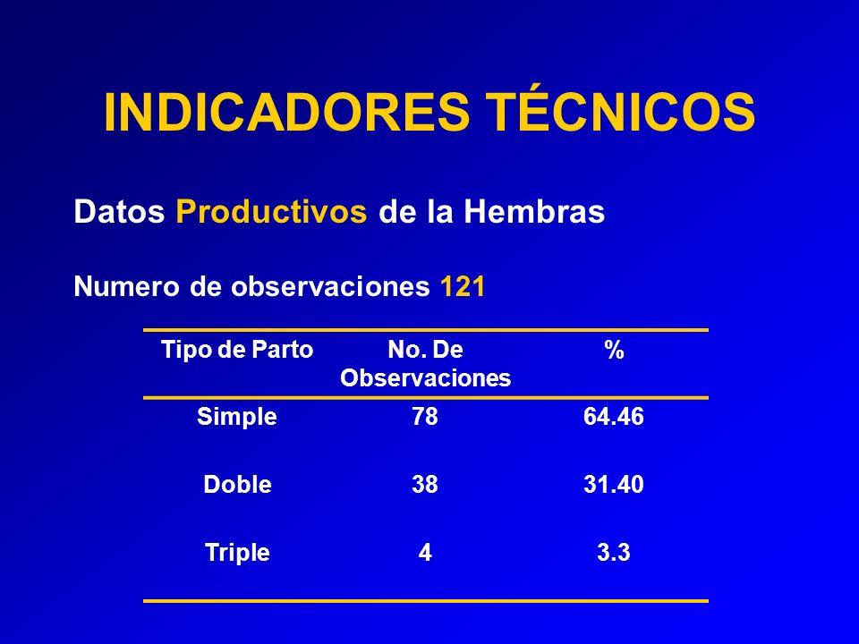 INDICADORES TÉCNICOS Datos Productivos de la Hembras Numero de observaciones 121 Tipo de PartoNo.