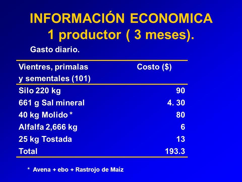 INFORMACIÓN ECONOMICA 1 productor ( 3 meses).Gasto diario.