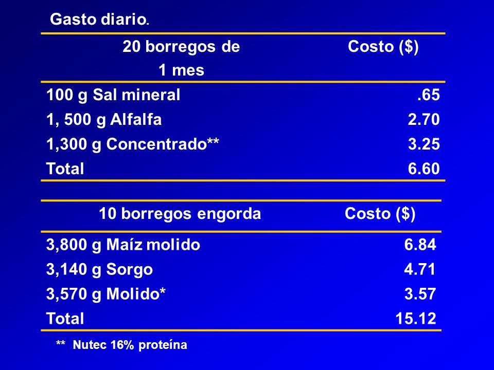 20 borregos de 1 mes Costo ($) 100 g Sal mineral.65 1, 500 g Alfalfa 2.70 1,300 g Concentrado**3.25 Total6.60 Gasto diario.