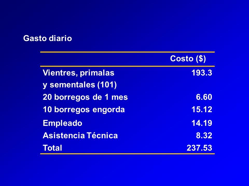 Gasto diario Costo ($) Vientres, primalas y sementales (101) 193.3 20 borregos de 1 mes6.60 10 borregos engorda15.12 Empleado14.19 Asistencia Técnica8.32 Total237.53