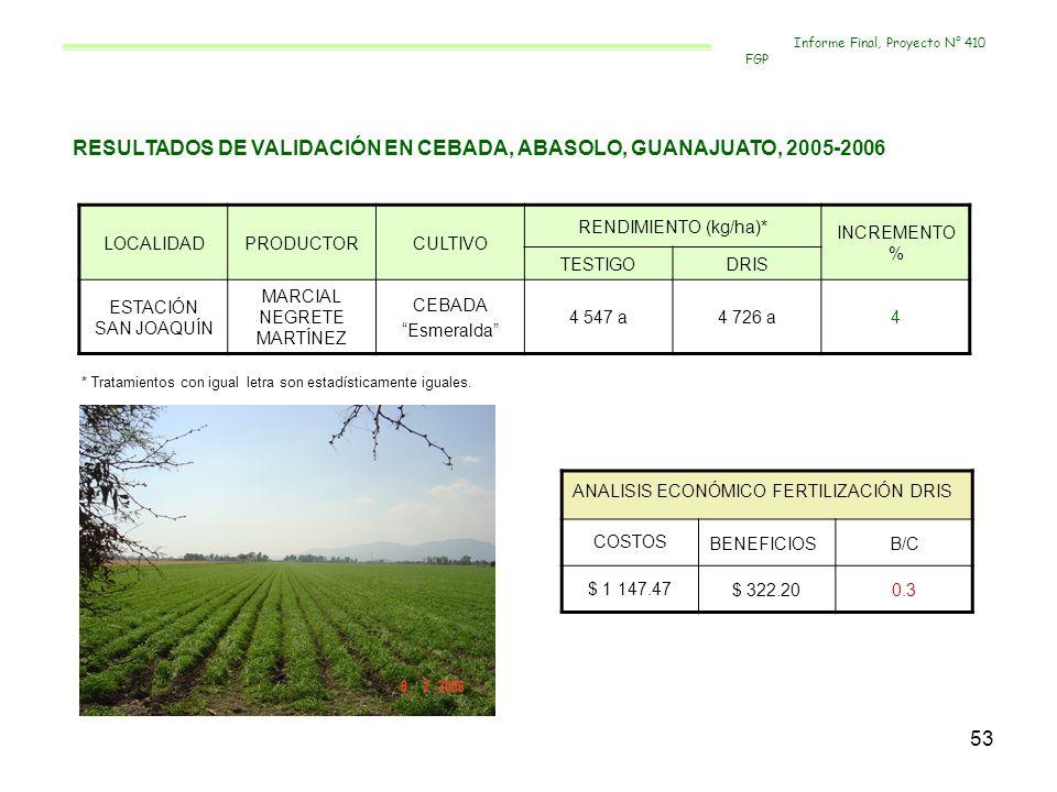 53 RESULTADOS DE VALIDACIÓN EN CEBADA, ABASOLO, GUANAJUATO, 2005-2006 LOCALIDADPRODUCTORCULTIVO RENDIMIENTO (kg/ha)* INCREMENTO % TESTIGODRIS ESTACIÓN