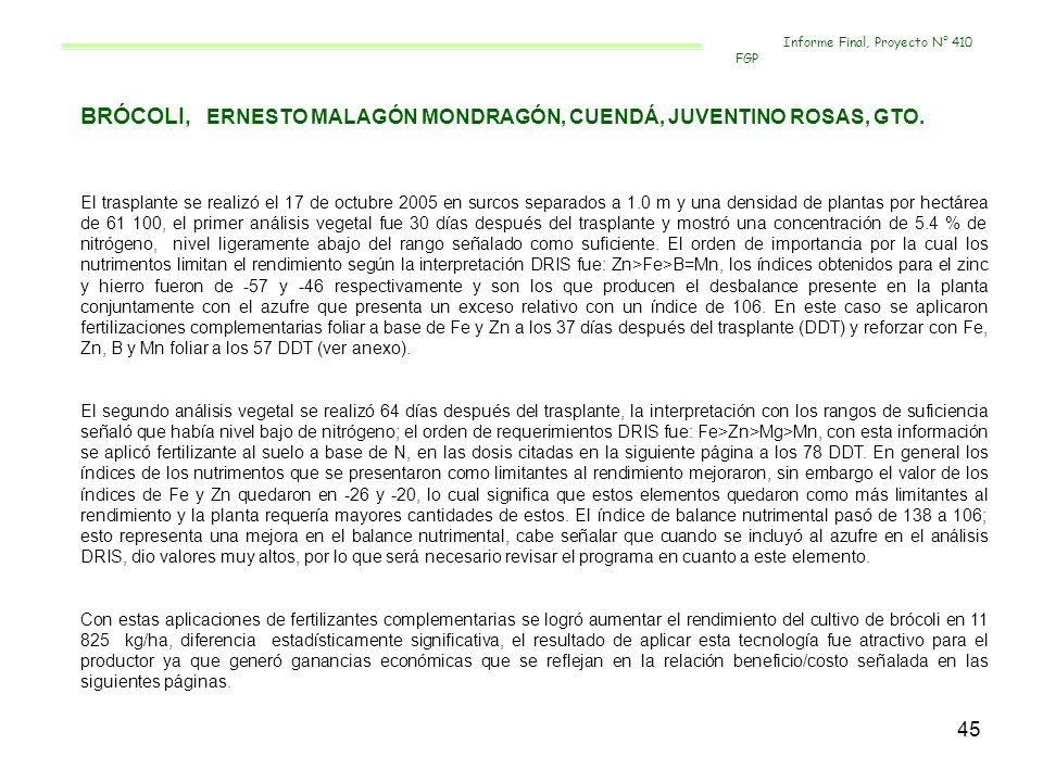 46 FERTILIZACION COMPLEMENTARIA EN TERMINOS DE BALANCE NUTRIMENTAL CULTIVO:___BROCOLI__ PRODUCTOR:_ERNESTO MALAGON MONDRAGÓN LOCALIDAD:___CUENDA___ FERTILIZACIÓN SIEMBRA O TRASPLANTE2ª FERTILIZACION3ª FERTILIZACIÓN DOSIS TOTAL AL SUELO DOSISFUENTEDOSISFUENTEDOSISFUENTE DRIS40-80-60 200 SA 400 SS 100 CP 25 MICROS 40 SZ 80-00-00 2 L 1 L 3 kg Foliar 10 g 100 AA Fertigro Zn Fertigro Fe Sul Ferroso Sul Zinc Cidef-4 100-0-0 1 kg 2 L 3 kg 10 g 300 FN Trazex FErtigro-Fe Fertigro-Zn Sul Ferroso Sul Zinc Cidef-4 220-80-60 TESTIGO40-80-60 200 SA 400 SS 100 CP 25 MICROS 40 SZ 80-00-00 3 kg Foliar 100 AA Sul Ferroso Sul Zinc 100-00-00 3 kg 300 FN Sul Ferroso Sul Zinc 220-80-60 Informe Final, Proyecto N° 410 FGP