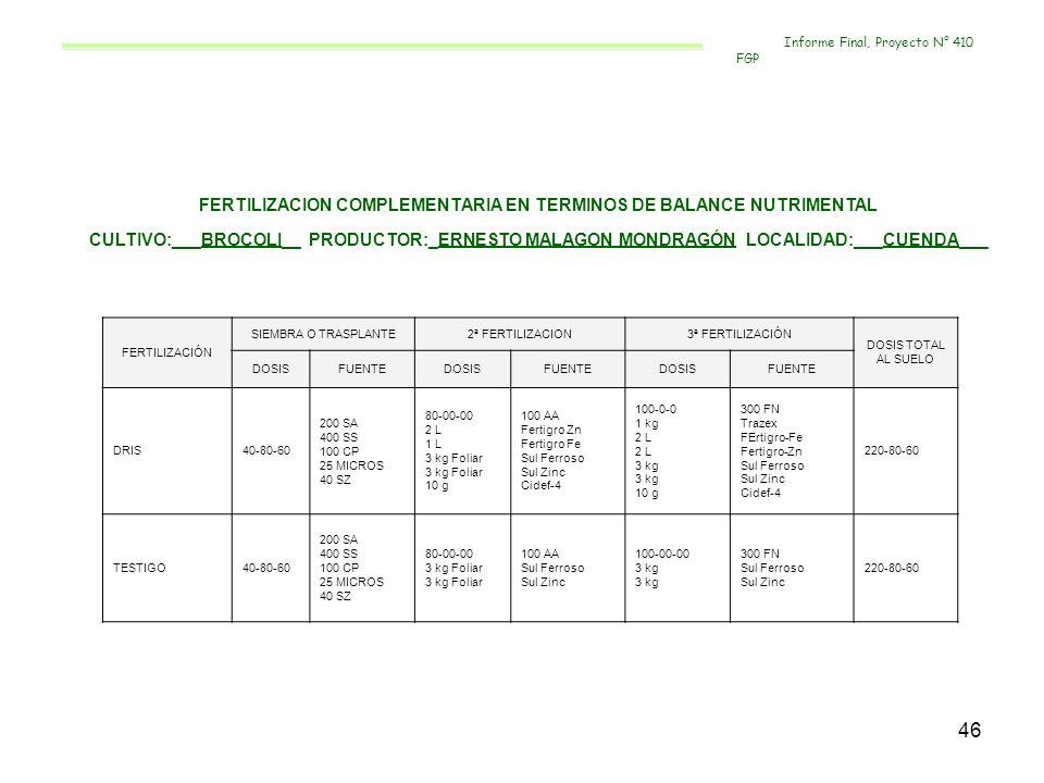 47 RESULTADOS DE VALIDACIÓN EN BRÓCOLI, JUVENTINO ROSAS, GUANAJUATO, 2005-2006 LOCALIDADPRODUCTORCULTIVO RENDIMIENTO (kg/ha)* INCREMENTO % TESTIGODRIS SANTIAGO DE CUENDÁ ERNESTO MALAGÓN MONDRAGÓN BRÓCOLI Neptuno 20 619 a32 444 b57 * Tratamientos con diferente letra son estadísticamente diferentes (0.05) ANALISIS ECONÓMICO FERTILIZACIÓN DRIS COSTOS BENEFICIOSB/C $ 899.86 $ 59 125.0065.7 Informe Final, Proyecto N° 410 FGP